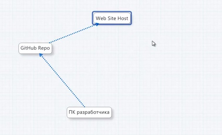 Использованию системы контроля версий GIT